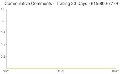 Cummulative Comments 615-800-7779