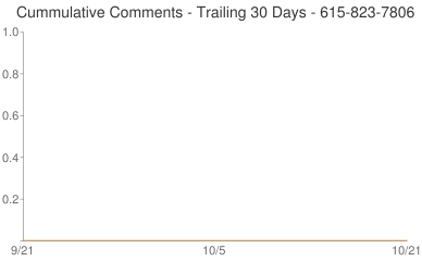 Cummulative Comments 615-823-7806