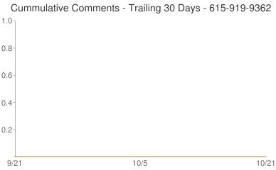 Cummulative Comments 615-919-9362