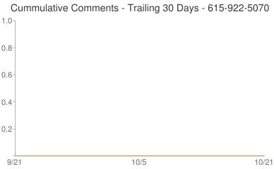 Cummulative Comments 615-922-5070