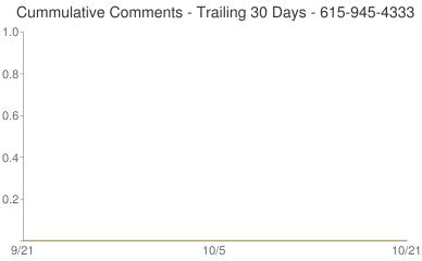 Cummulative Comments 615-945-4333