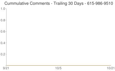 Cummulative Comments 615-986-9510