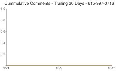 Cummulative Comments 615-997-0716