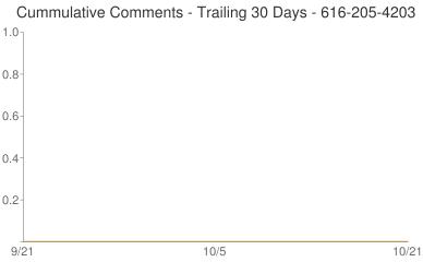 Cummulative Comments 616-205-4203