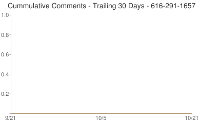 Cummulative Comments 616-291-1657