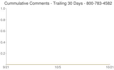Cummulative Comments 800-783-4582