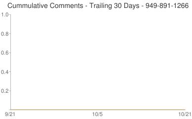 Cummulative Comments 949-891-1266