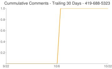 Cummulative Comments 419-688-5323