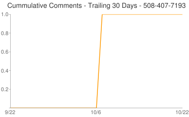 Cummulative Comments 508-407-7193