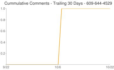 Cummulative Comments 609-644-4529