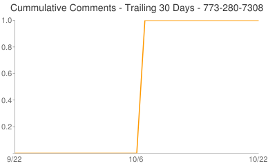 Cummulative Comments 773-280-7308