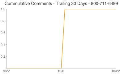 Cummulative Comments 800-711-6499