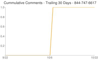 Cummulative Comments 844-747-6617