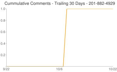Cummulative Comments 201-882-4929