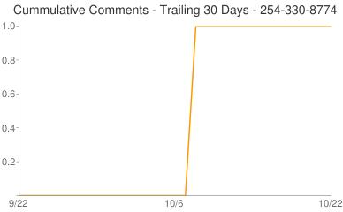 Cummulative Comments 254-330-8774
