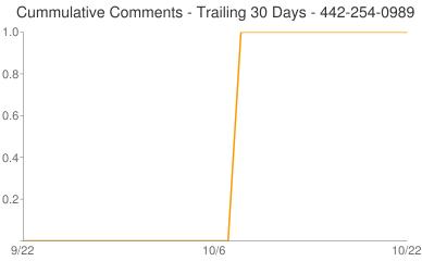 Cummulative Comments 442-254-0989