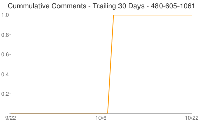 Cummulative Comments 480-605-1061