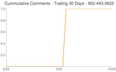 Cummulative Comments 952-443-0622