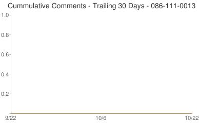 Cummulative Comments 086-111-0013