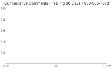 Cummulative Comments 950-386-7373