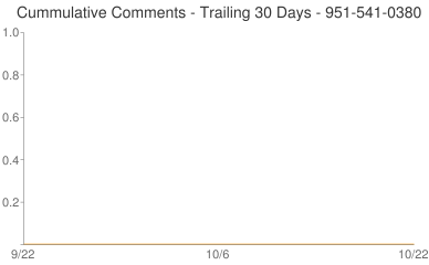 Cummulative Comments 951-541-0380