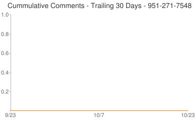Cummulative Comments 951-271-7548