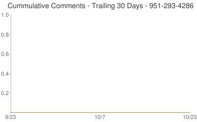 Cummulative Comments 951-293-4286