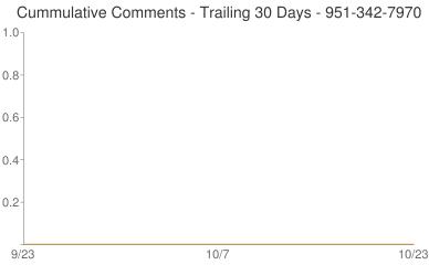 Cummulative Comments 951-342-7970