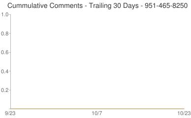 Cummulative Comments 951-465-8250