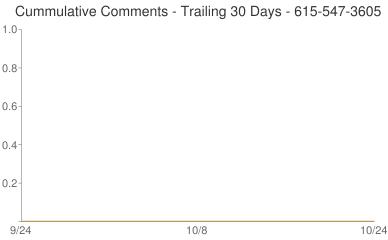 Cummulative Comments 615-547-3605