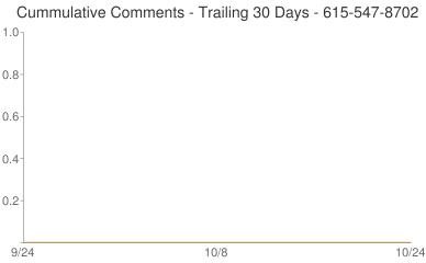 Cummulative Comments 615-547-8702