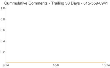 Cummulative Comments 615-559-0941