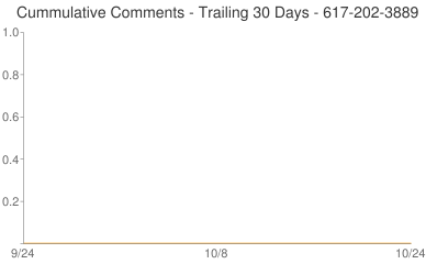 Cummulative Comments 617-202-3889