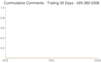 Cummulative Comments 025-382-0308