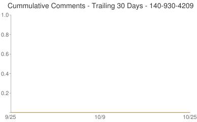 Cummulative Comments 140-930-4209