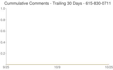 Cummulative Comments 615-830-0711