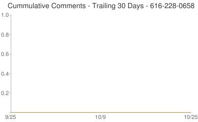 Cummulative Comments 616-228-0658