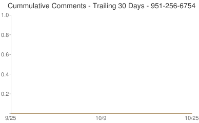 Cummulative Comments 951-256-6754