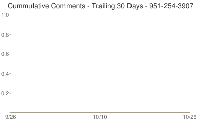 Cummulative Comments 951-254-3907