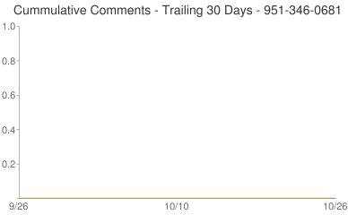Cummulative Comments 951-346-0681