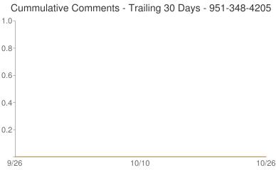 Cummulative Comments 951-348-4205