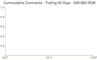Cummulative Comments 028-982-2538