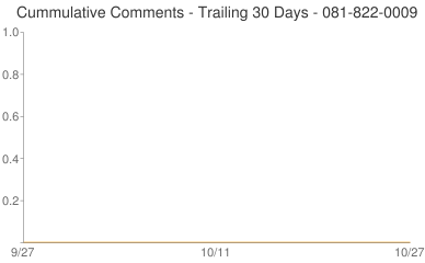 Cummulative Comments 081-822-0009