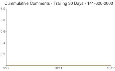 Cummulative Comments 141-600-0000