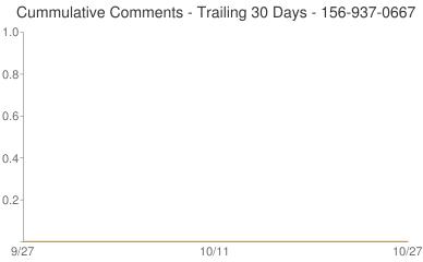 Cummulative Comments 156-937-0667