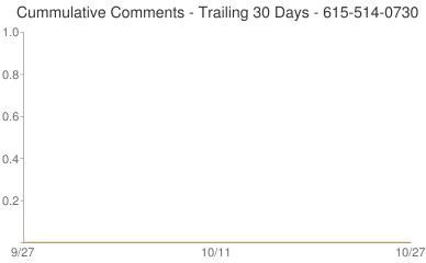 Cummulative Comments 615-514-0730