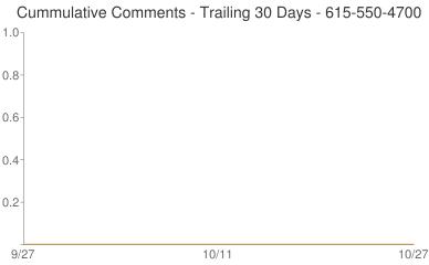 Cummulative Comments 615-550-4700