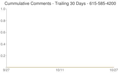 Cummulative Comments 615-585-4200