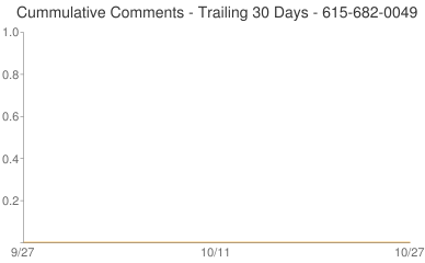Cummulative Comments 615-682-0049