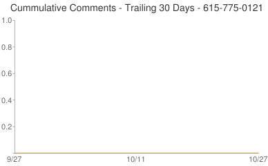 Cummulative Comments 615-775-0121